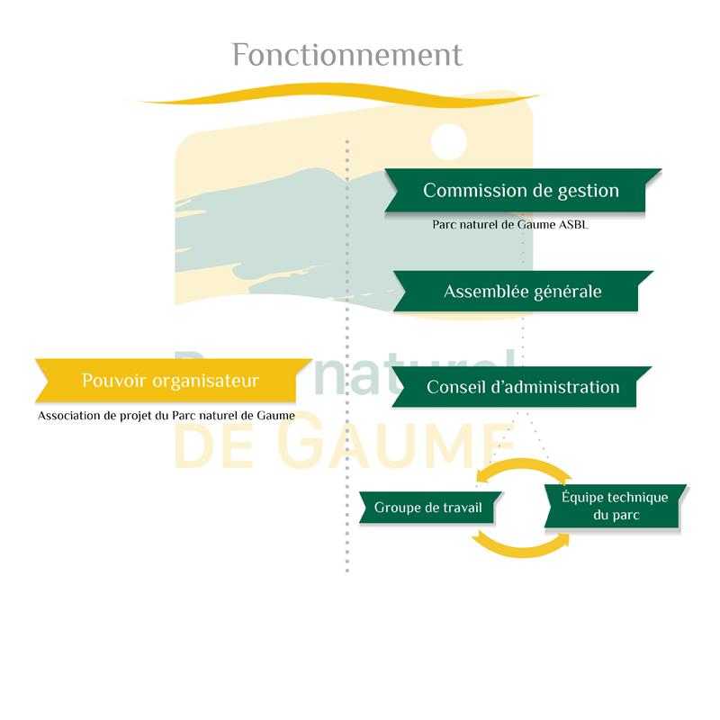 Schéma fonctionnement du Parc Naturel de Gaume